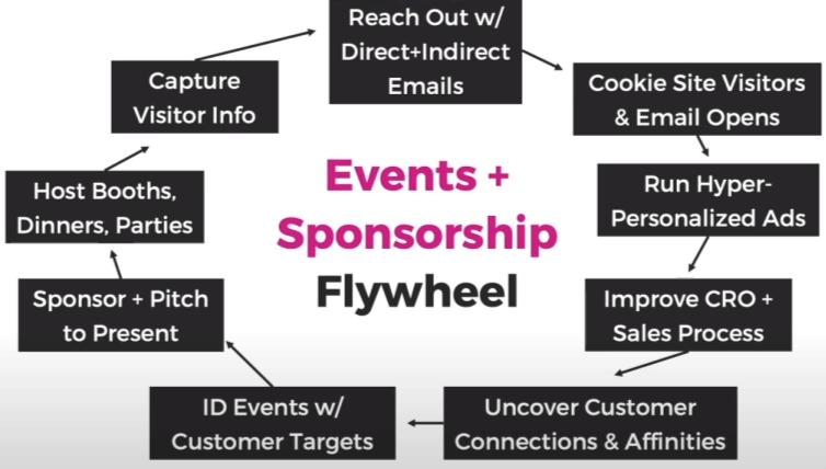 Le cercle vertueux Events + Sponsorship de Rand Fishkin