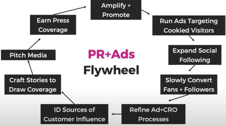 Le cercle vertueux PR + ADS de Rand Fishkin