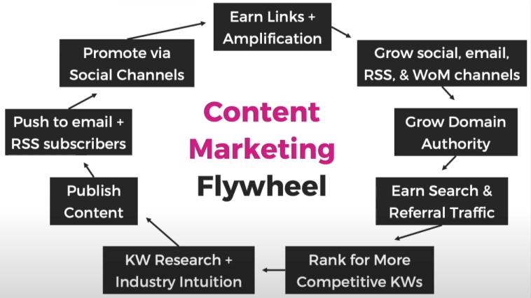 Rand Fishkin - Content marketing Flywheel